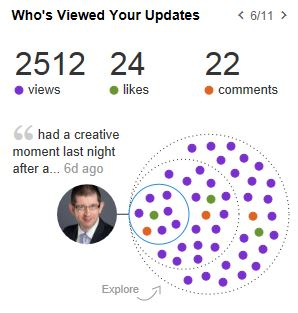 Measuring the impact of a LinkedIn status message