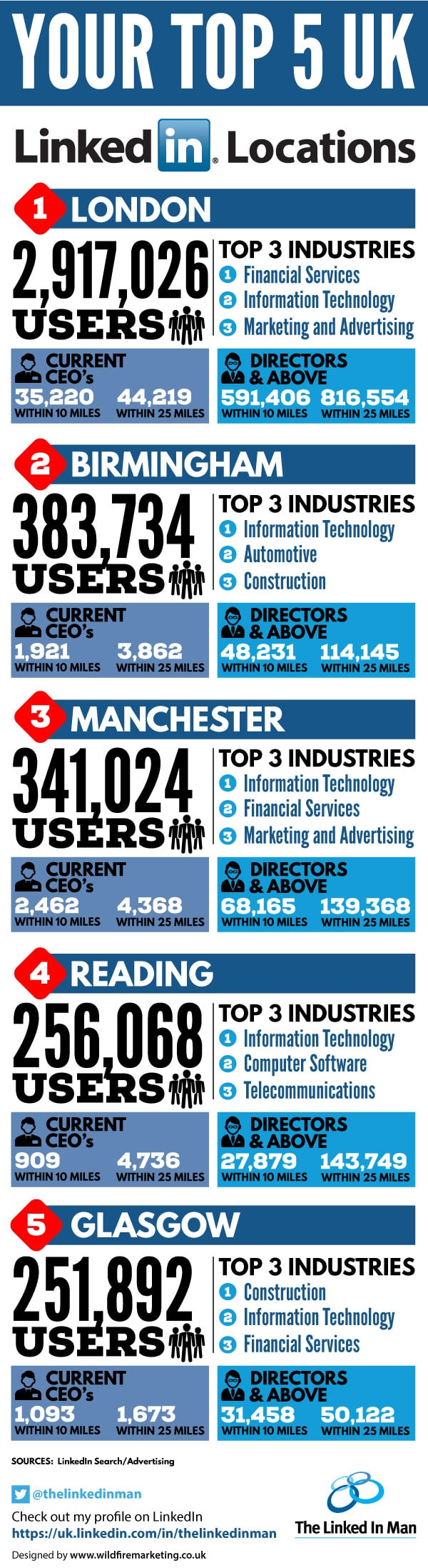 The Linked In Man - Top 5 LinkedIn locations in the UK Infographic